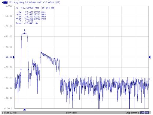 Частотные характеристики TB1166A