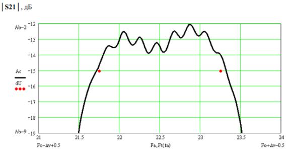 пьезоэлектрический фильтр ФП3П7-507-1 тестирование