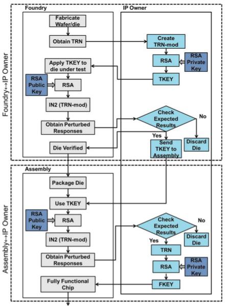 Крипто кодирование радиокомпонентов