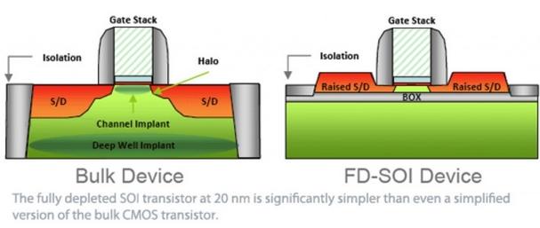 Сравнение FDSOI и обычного объемного транзистора. FDSOI MOSFET