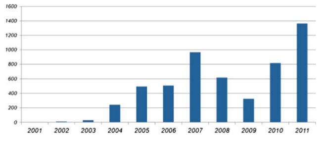 Статистика по поддельным радиодеталям и контрафактным компонентам