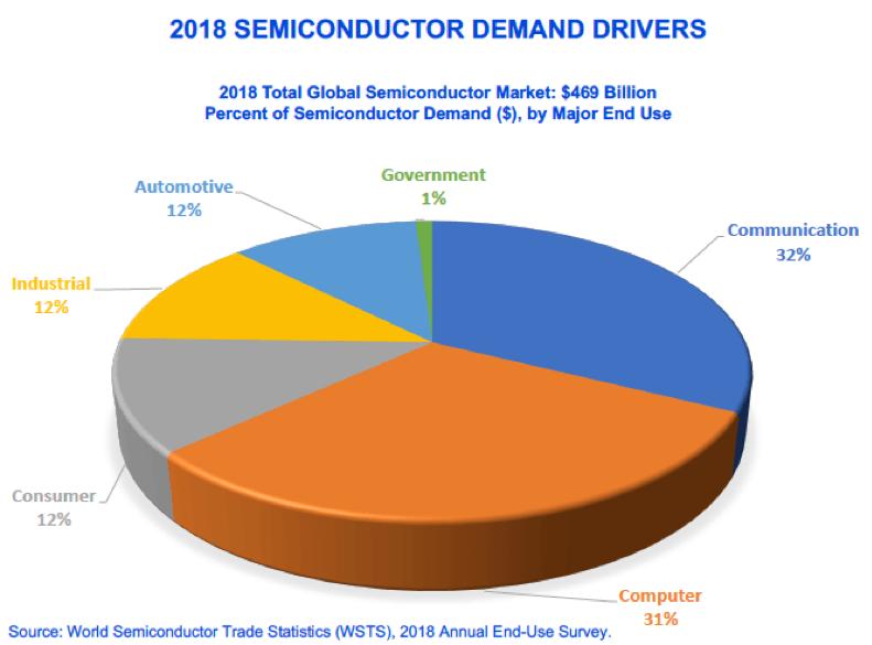 Финансовое разделение рынка микроэлектроники по компонентам
